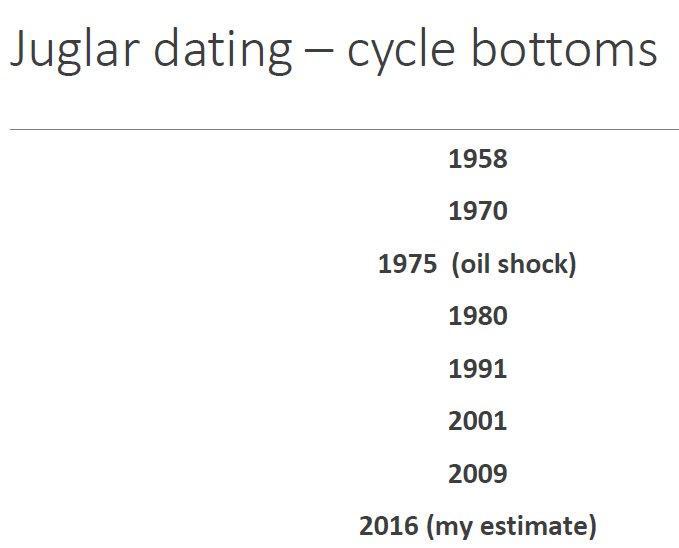 Belangrijke data in de Juglar