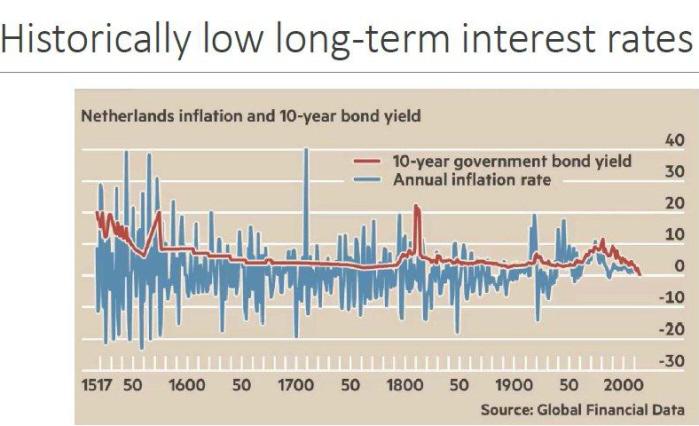 Nederlandse inflatie en rente