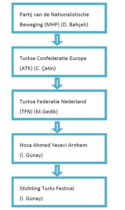 Hoe het Turks Festival onderdeel uitmaakt van de internationale MHP-organisatie.