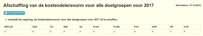Eind vorig jaar stemden SP en 50Plus nog voor afschaffing van de kostendelersnorm voor álle doelgroepen.