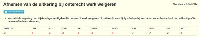 Een motie van de PVV voor meer repressie werd weggestemd, door hypocriete andere partijen want werk weigeren komt baanlozen hoe dan ook toch al op een sanctie te staan.