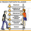 Participatieladder